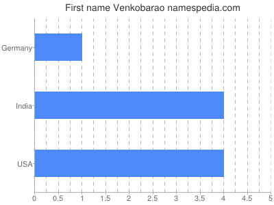 Given name Venkobarao