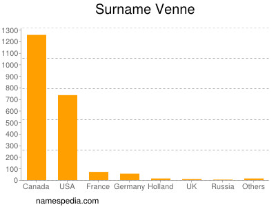 Surname Venne