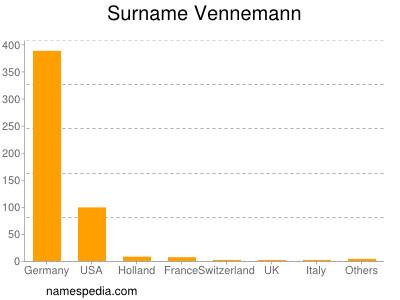 Surname Vennemann