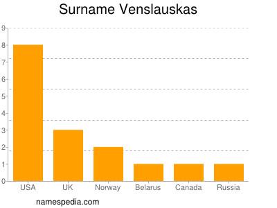 Surname Venslauskas