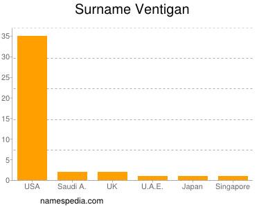 Surname Ventigan