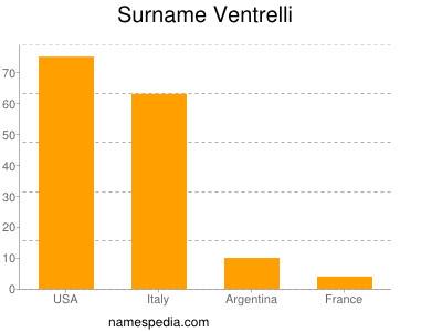 Surname Ventrelli