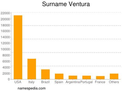 Surname Ventura