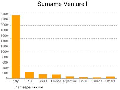 Surname Venturelli
