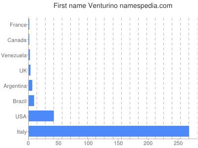 Given name Venturino