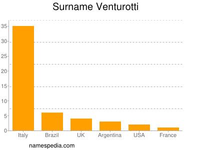 Surname Venturotti