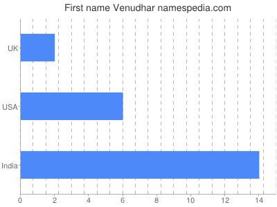 Given name Venudhar