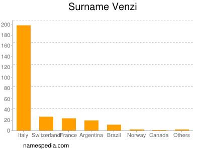 Surname Venzi