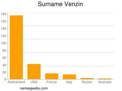 Surname Venzin
