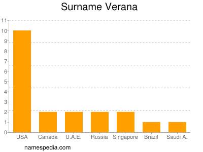 Surname Verana