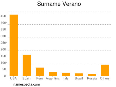 Surname Verano