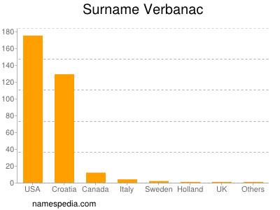 Surname Verbanac