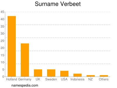 Surname Verbeet