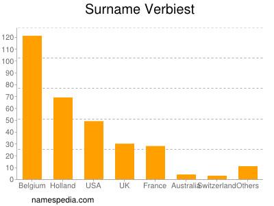 Surname Verbiest