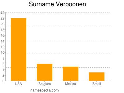 Surname Verboonen