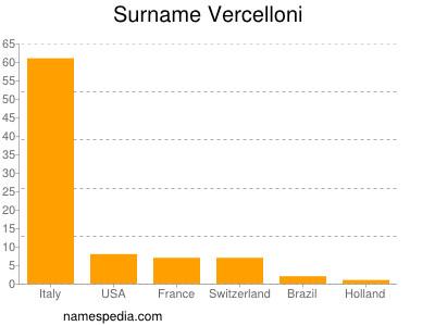 Surname Vercelloni