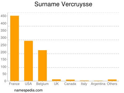 Surname Vercruysse