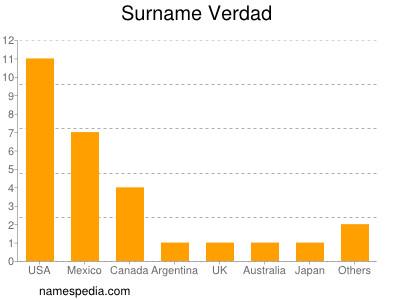 Surname Verdad