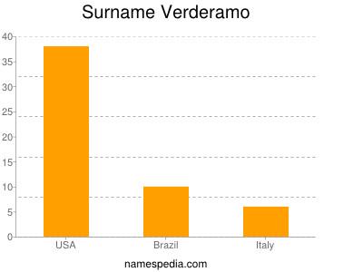 Surname Verderamo