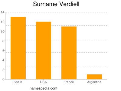 Surname Verdiell