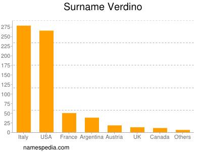 Surname Verdino