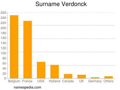 Surname Verdonck
