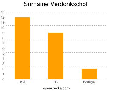 Surname Verdonkschot