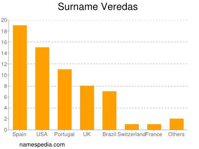 Surname Veredas