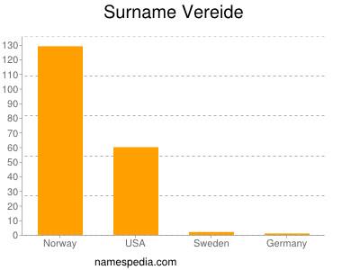 Surname Vereide