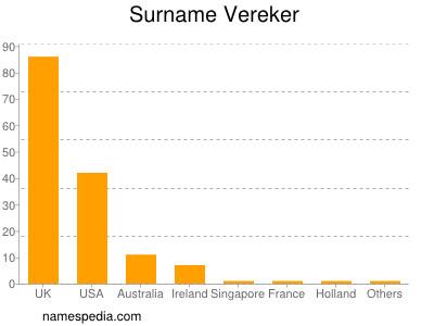 Surname Vereker
