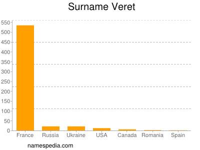 Surname Veret