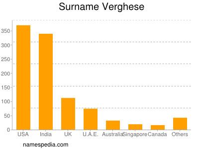 Surname Verghese