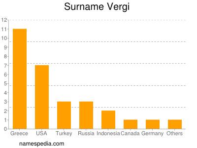 Surname Vergi