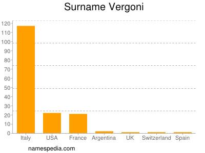 Surname Vergoni