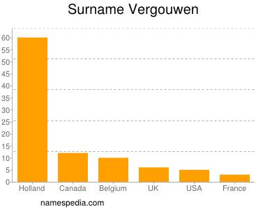 Surname Vergouwen