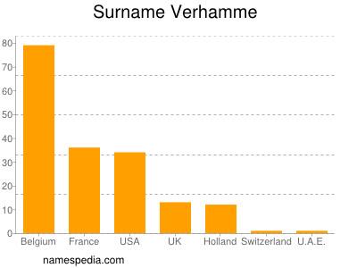 Surname Verhamme
