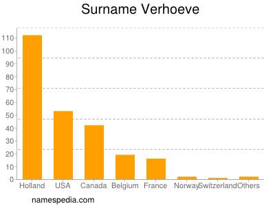 Surname Verhoeve