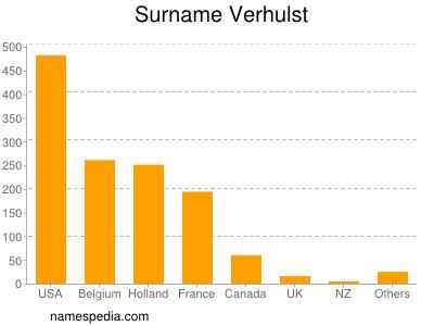 Surname Verhulst