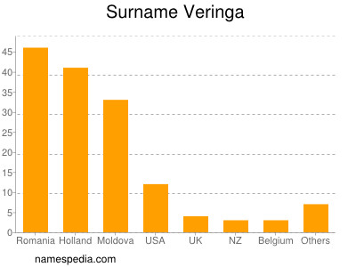 Surname Veringa