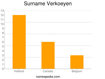 Surname Verkoeyen