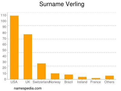 Surname Verling