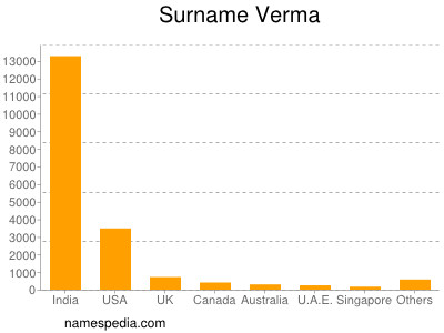 Surname Verma