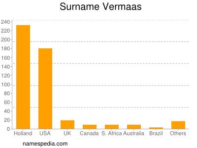 Surname Vermaas