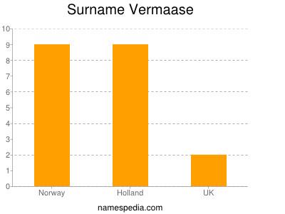 Surname Vermaase