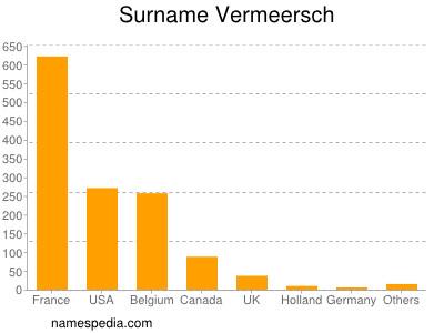 Surname Vermeersch