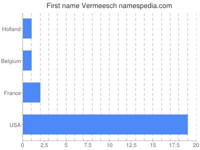 Given name Vermeesch