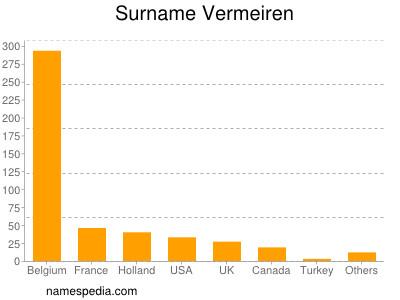Surname Vermeiren