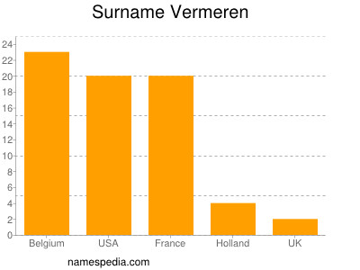 Surname Vermeren