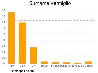 Surname Vermiglio