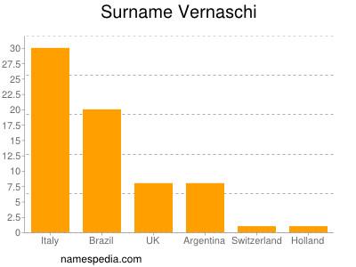Surname Vernaschi